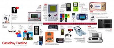 La portátil de Nintendo ha sido uno de los mayores éxitos de la industria de los videojuegos, y por añadidura ha disfrutado de una vida considerablemente larga, llegando a desbancar […]